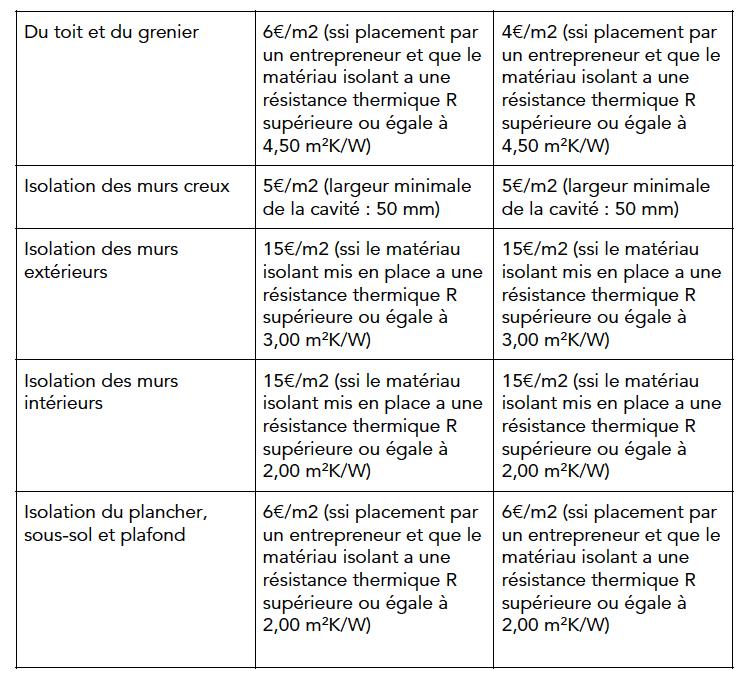 Primes par type d'isolation en Flandre