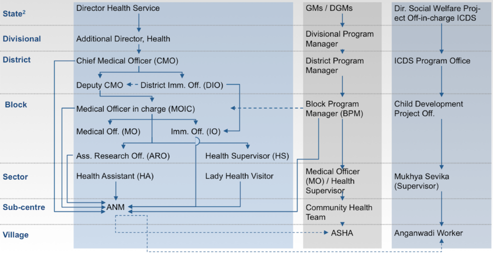 System Model depicting stakeholders across 3 verticals, that play a role in the vaccine delivery and administration network