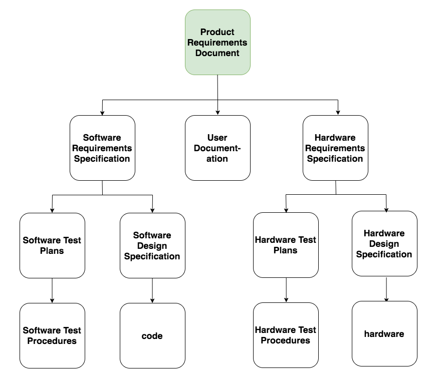 Why Your Startup Needs Product Requirements Document Molfario - Software requirements