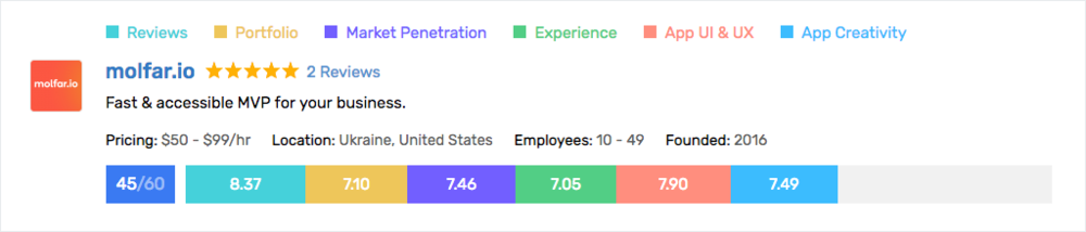 molfar.io App Designing ScoreCard.png