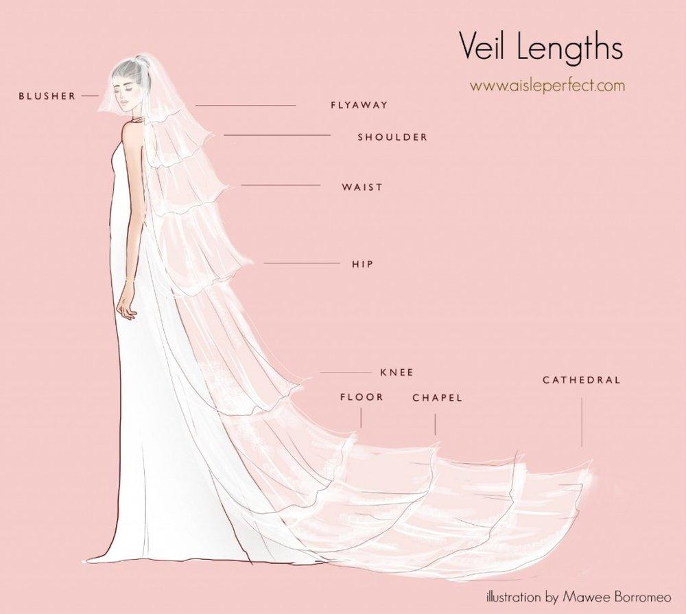 Veil-Lengths-Tutorial-by-Aisle-Perfect-Wedding-blog-1-1024x916.jpg