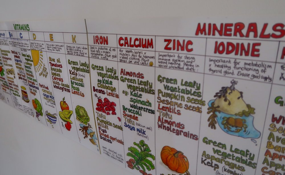 My Nutrition Wall Chart, which has moved countries with us. My favourite one!