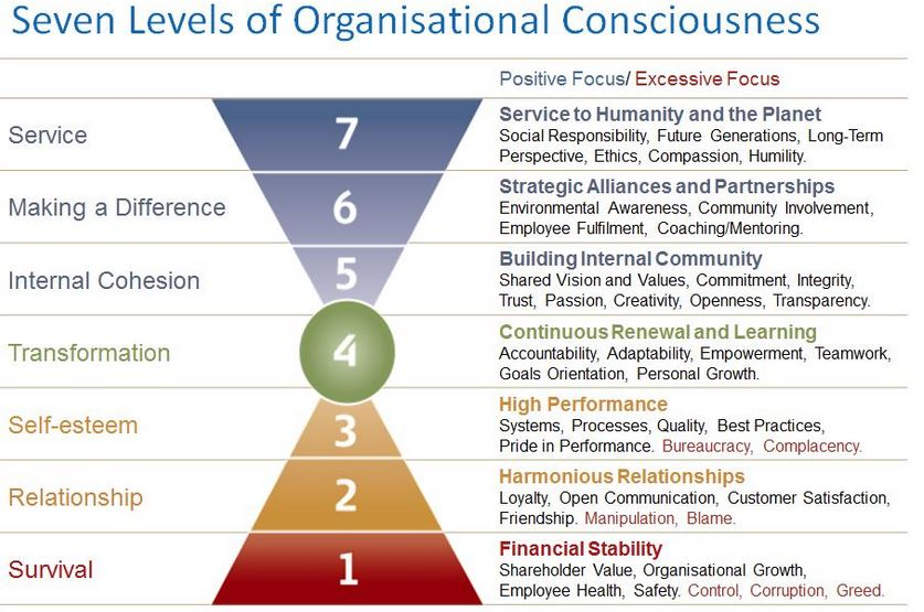 Source : https://www.valuescentre.com/sites/default/files/uploads/2010-07-06/The%207%20Levels%20of%20Organisational%20Consciousness.pdf