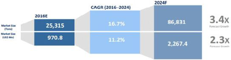 figure 3. forecast growth in hpa use between 2016 and 2024 (source: ATC)