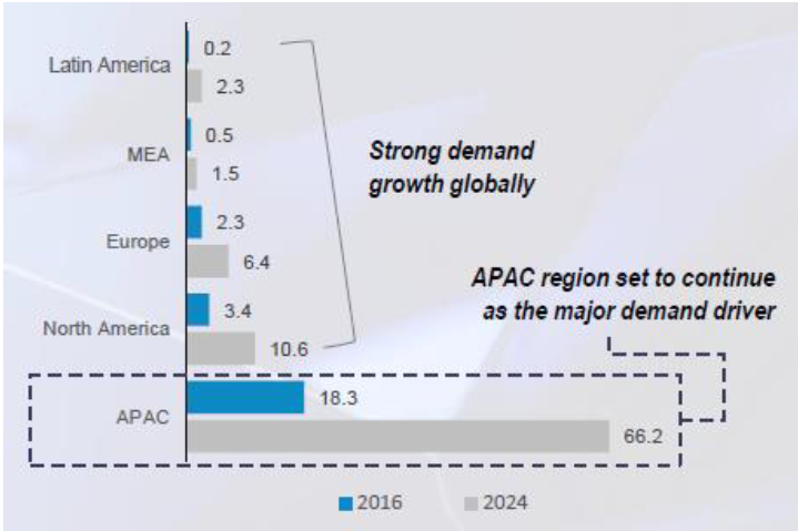 FIGURE 4. GEOGRAPHICAL HPA DEMAND (SOURCE: ATC)