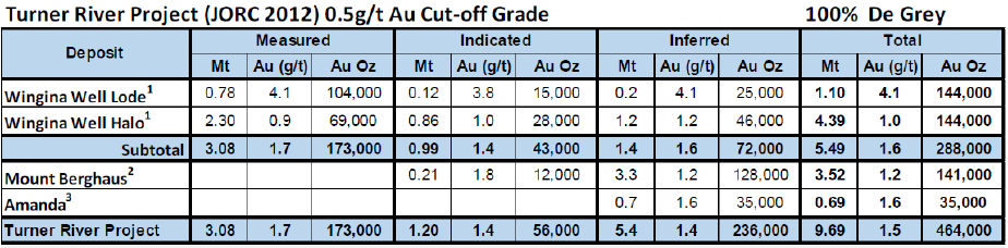 Table 2. DEG JORC 2012 estimated resources (Source: DEG)