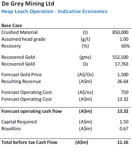 Table 3. Indicative project economics for a heap leach operation at Indee (Source: DJC)