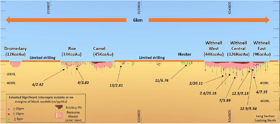 Figure 4. Withnell Trend Long Section with significant intersections below the existing (JORC 2004) resources, in pink (Source: DEG)