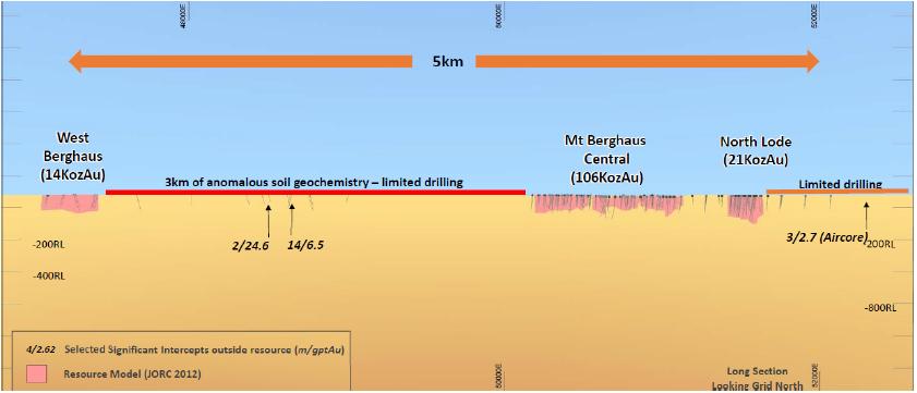Figure 7. Tabba Tabba Shear (top) and Mt Berghaus long sections (Source: DEG)