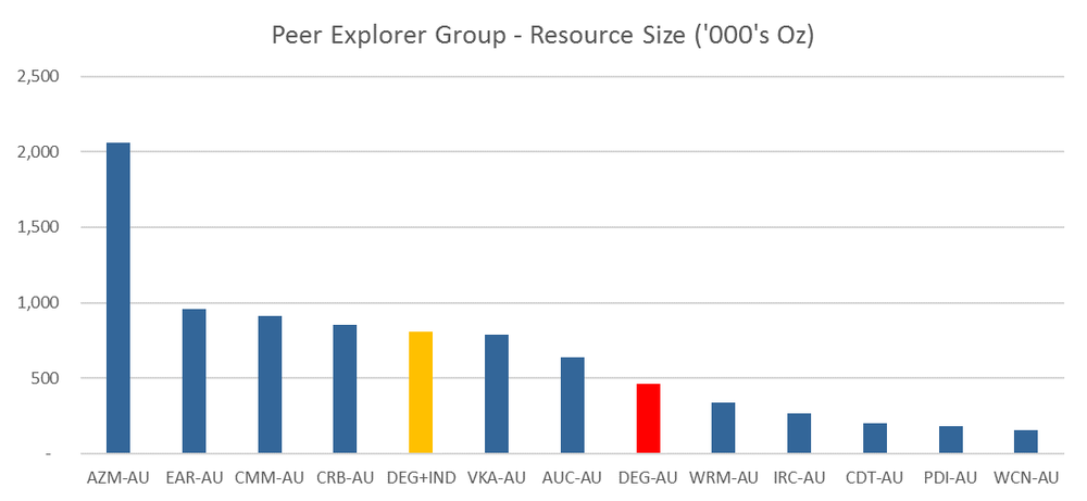 Figure 8. Explorer peer group by EV/Resource Oz (Source: DJC)
