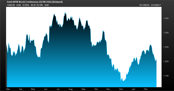 12 Month Gold Price ( Source: FactSet)