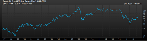 Brent Oil over the last 20 years (Source: Factset)