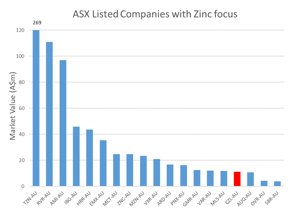 Figure 3. Market value (A$m) for ASX listed zinc companies (Source: DJC)