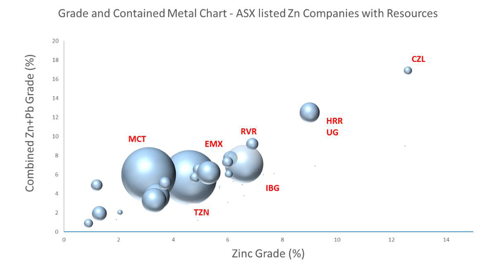 Figure 4. Zinc grade vs contained Zn+Pb metal for zinc resources (Source: DJC/ Company data)