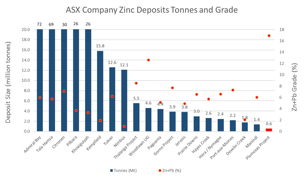 Figure 4. Zinc deposits (ASX Listed companies) and Zn+Pb grade (Source: DJC)