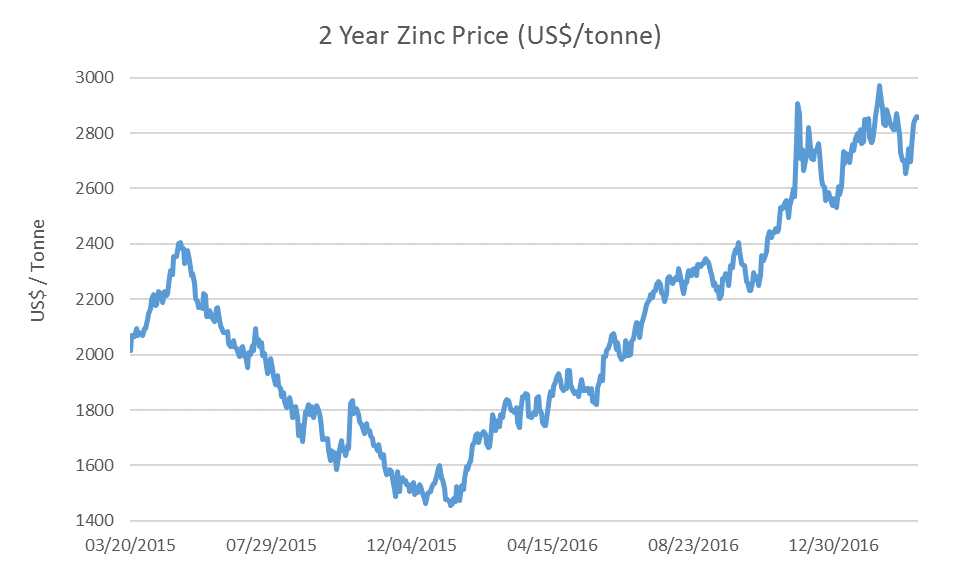 Figure 5. 2 Year Zinc chart (US$/tonne) (Source: FactSet)