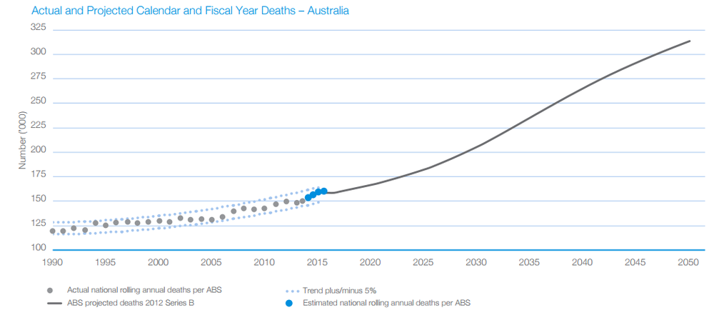 Figure 2. Actual and Projected Death Rate According to the ABS (Source: IVC Annual Report)