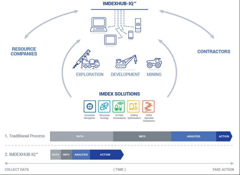 Figure 1. ImdexHub Electronic Platform (Source: IMD Presentation)