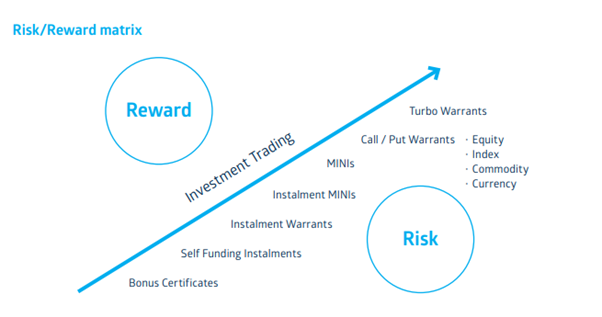 Source: ASX Understanding Trading and Investment Warrants