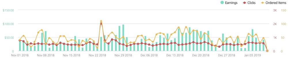Affiliate Partner Optimization [After] - Content marketing case study