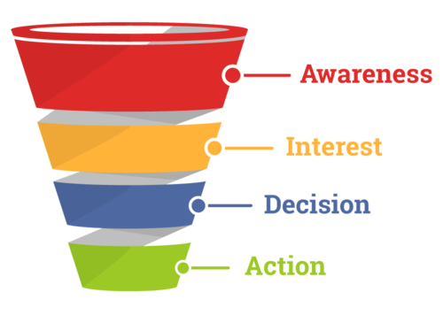 Content marketing - marketing funnel