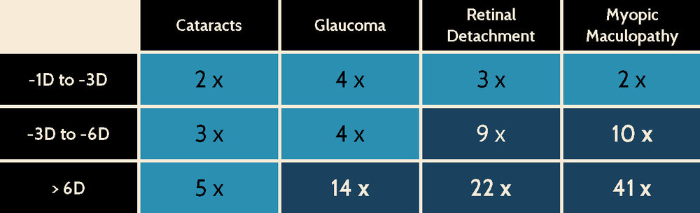 A chart showing the increased risk of different eye disease with higher levels of short-sightedness.  Courtesy of the  OSO .