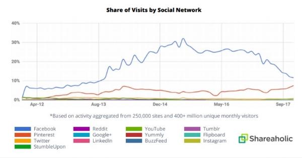Shareaholic Buzzsumo Content Trends 2018 1.jpg