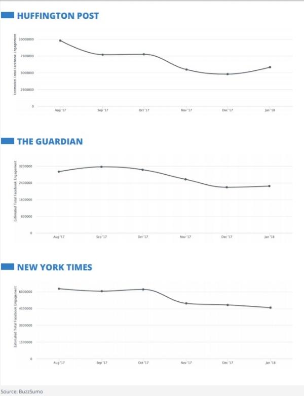 Decrease Facebook Engagement Publishers.jpg
