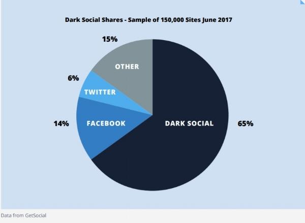 Dark shares.jpg