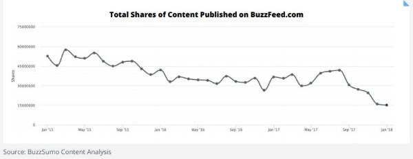 Decrease social shares BuzzFeed.jpg