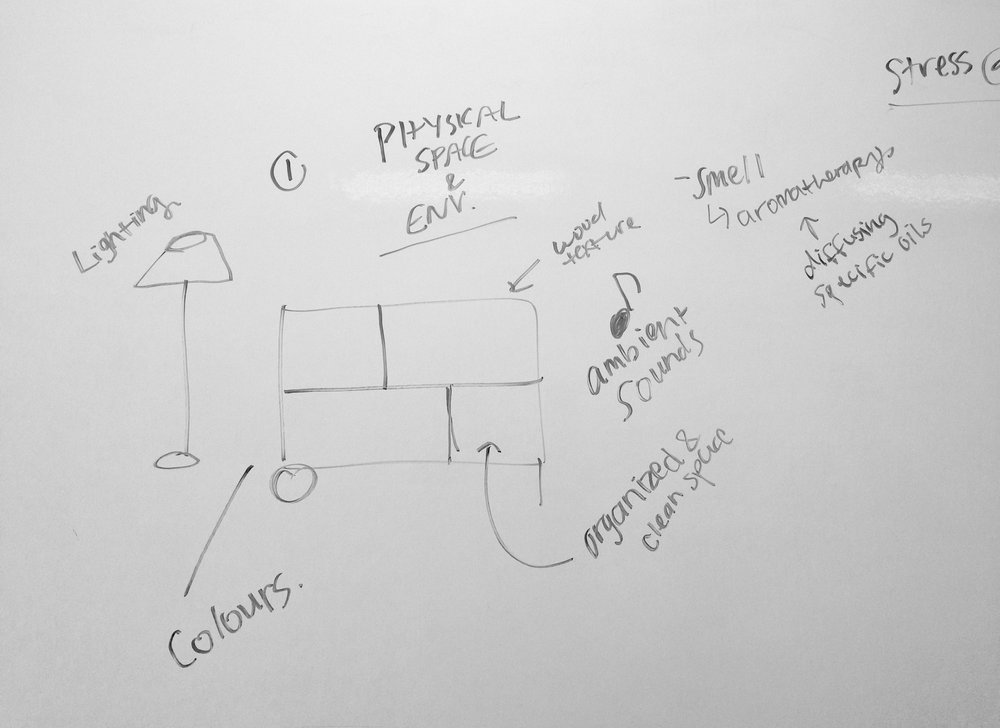 Ideation for our viable prototype - a medidative workspace