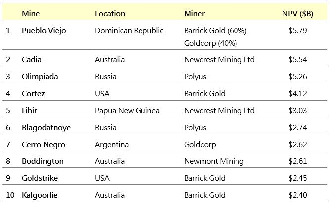 Top 10 Gold Mines Table.JPG
