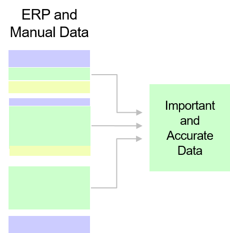 Figure 2 - Distilling Important Data.png