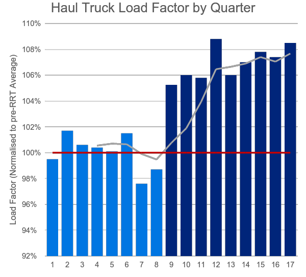 Heavy Haulers Graph.png
