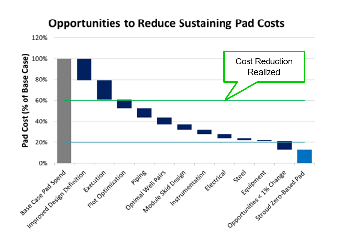 Drastically Lowering Sustaining Costs Graph.png