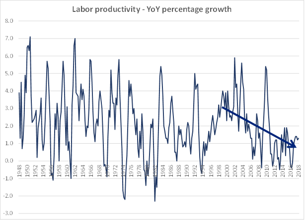 Labor Productivity Graph.png