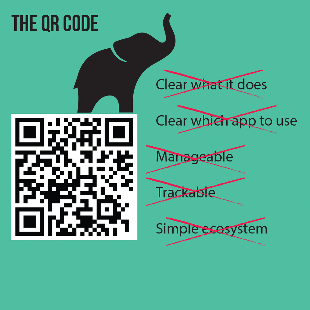 QR codes were designed for machines not people.