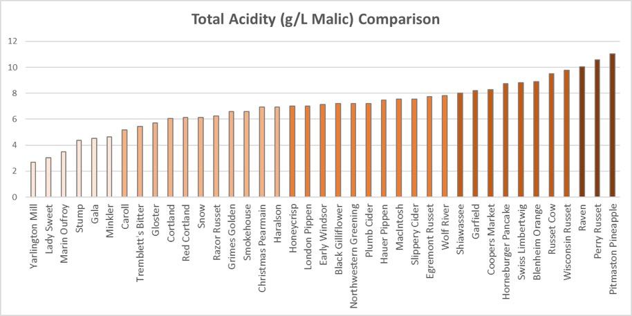Total Acidity Comparison