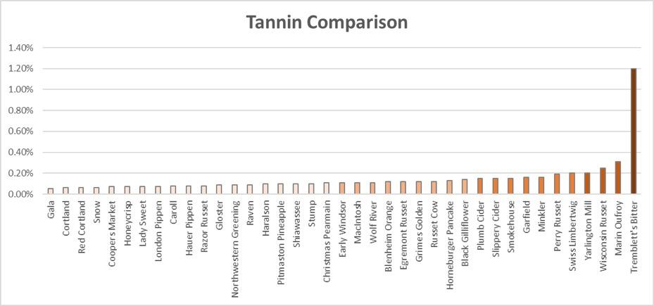 Tannin Comparison