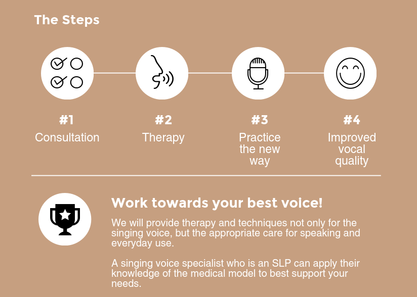 singing-voice-therapy-infographic.png
