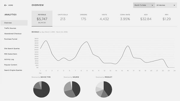 Squarespace Analytics Guide 2018 | Image 1 | Bespoke and Digital