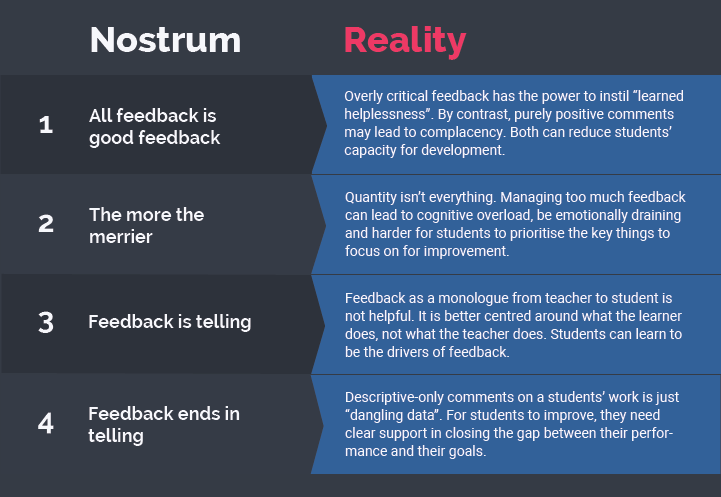 "Feedback nostrums (pseudo-medications) and their relation to reality. Adapted from ""Feedback in Higher and Professional Education"", edited by Boud and Molloy"