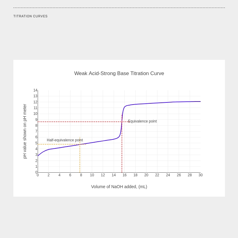 Interactive titration curve