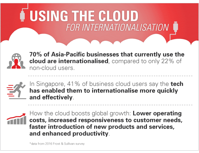 Cloud accounting services in Singapore and Malaysia