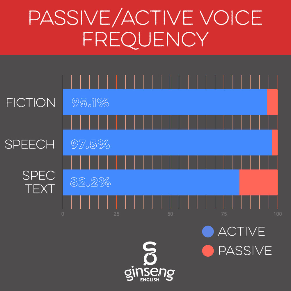 The vast majority of verbs in English are in the active voice.