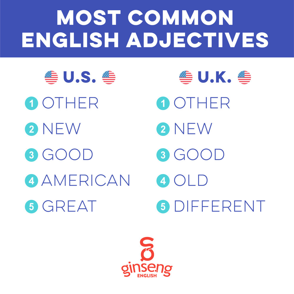Most Common English Adjectives
