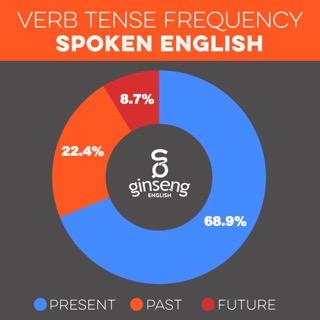 Частотность использования английских глаголов в различных временах