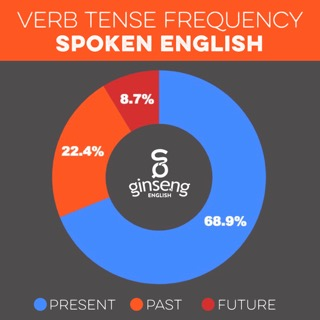 English Verb Tense Frequency