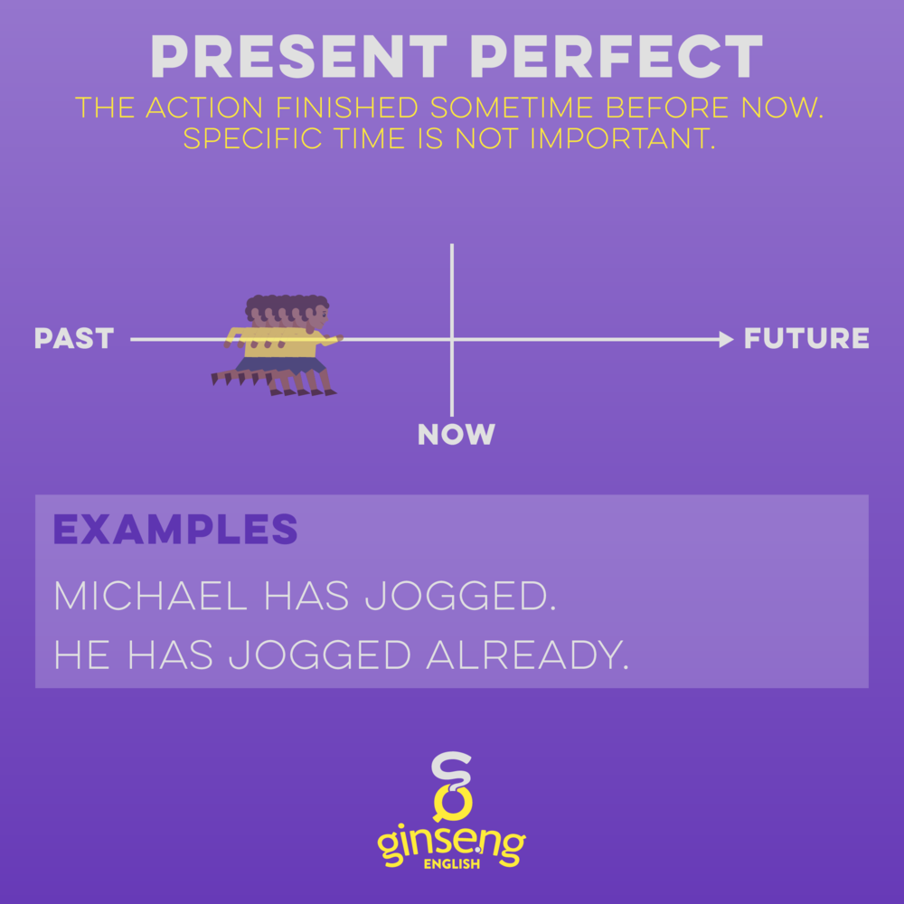 Chart for Present Perfect Tense In English
