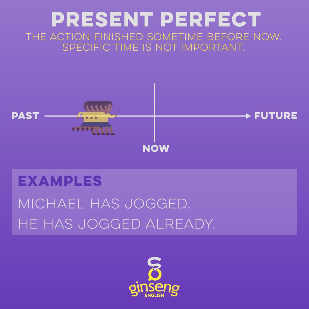 Present Perfect Tense in English -
